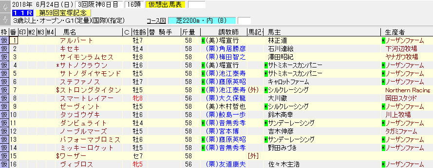2018年の宝塚記念の暫定出走リスト