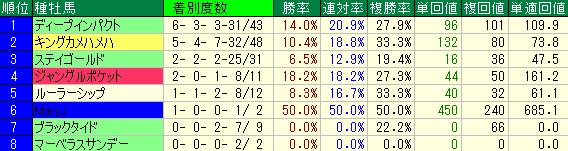 阪神2200mの種牡馬別の成績