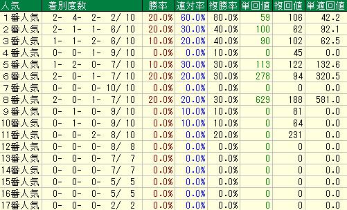 過去10回の宝塚記念の人気別の成績