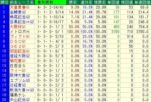 過去10回の宝塚記念の前走レース別の成績