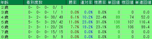 過去10回の宝塚記念の年齢別の成績