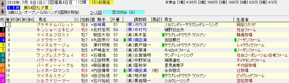 2018年の七夕賞の出馬表