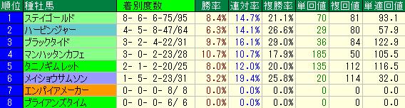 福島芝2000mの種牡馬別の成績