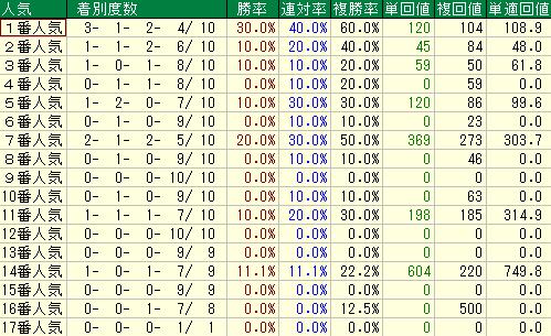 過去10年の七夕賞の人気別の成績