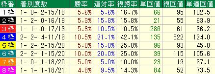 過去10年の七夕賞の枠順別の成績