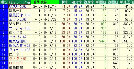 過去10年の七夕賞の前走レース別の成績