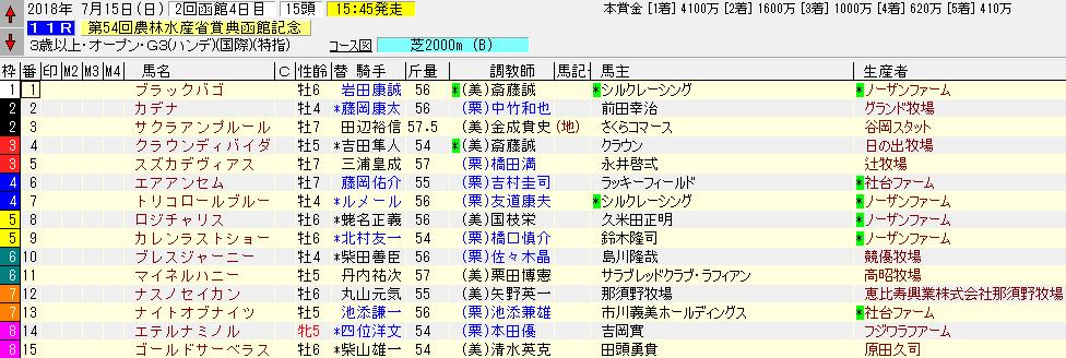 2018年の函館記念の出馬表