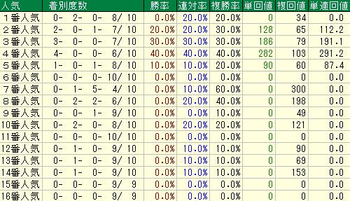 過去10年の函館記念の人気別の成績