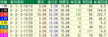 過去10年の函館記念の枠順別の成績