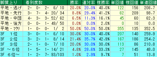過去10年の函館記念の脚質別の成績