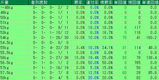 過去10年の函館記念の斤量別の成績