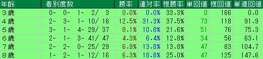 過去10年の函館記念の年齢別の成績
