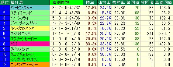 函館競馬場芝2000mの種牡馬別の成績