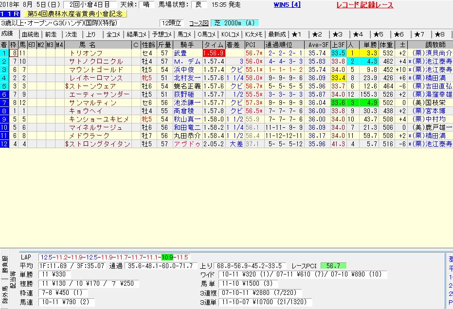 2018年の小倉記念のレース結果