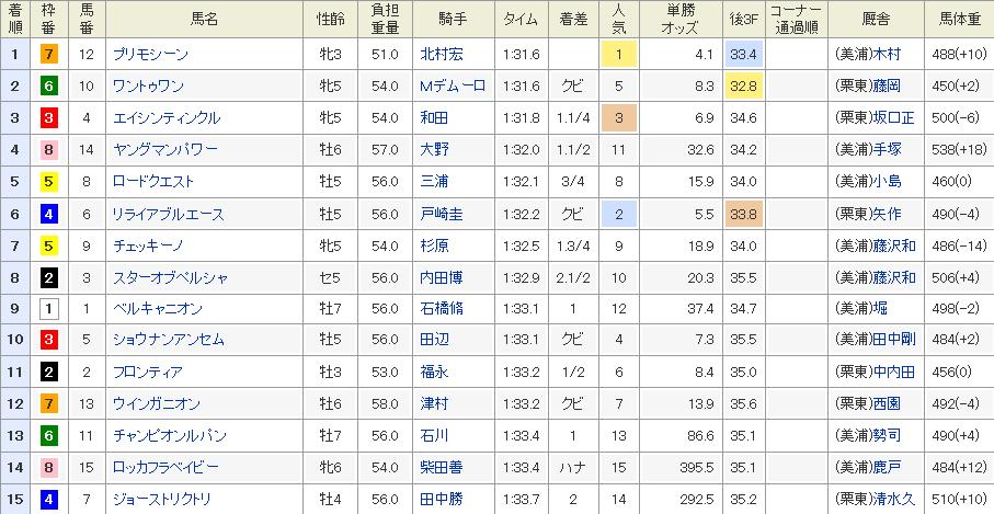 関屋記念のレース結果