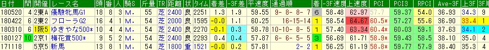 サトノワルキューレの競走成績データ