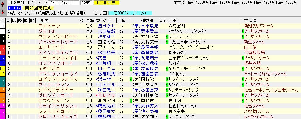 菊花賞の出馬表
