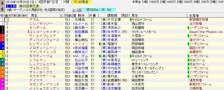 2019年の菊花賞の出馬表